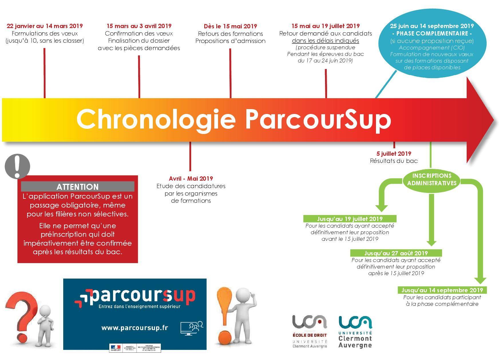 Chronologie ParcourSup